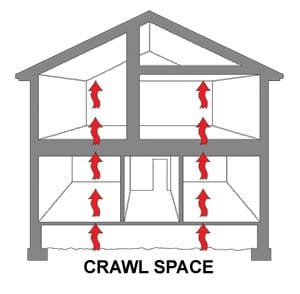 Crwlspace Encapsulation